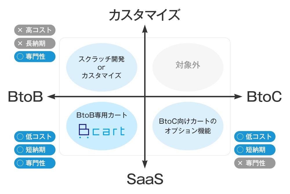 BtoBサイトの構築・導入方法とBカートASPのポジショニングの図
