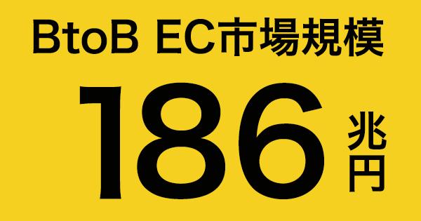BtoB-EC市場規模|経済産業省 対前年比4.4%増の186兆円 EC化率は17.9%