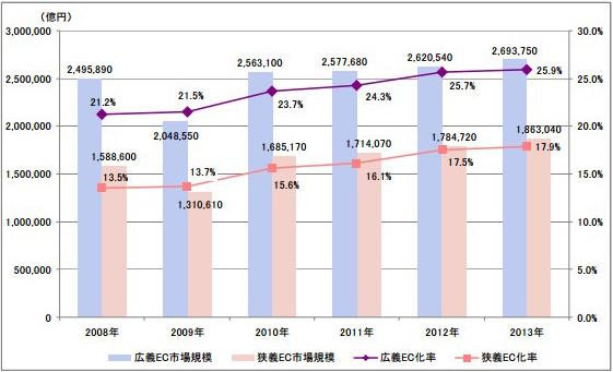 日本のBtoB-EC市場規模の推移